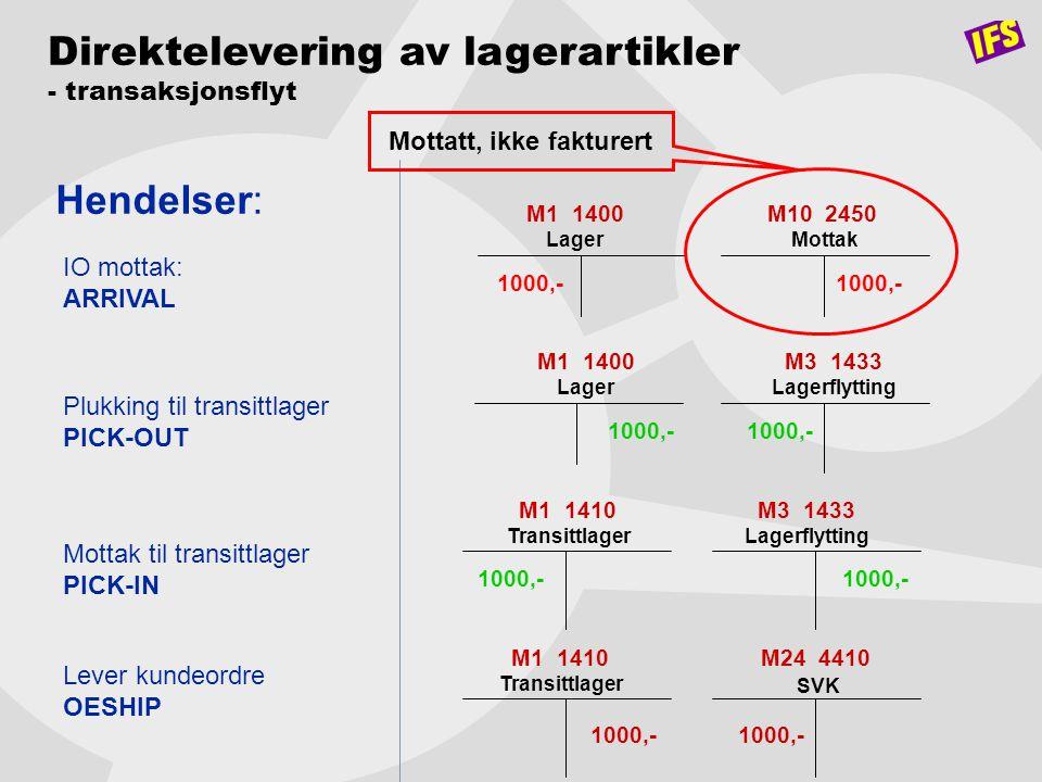 Direktelevering av lagerartikler - transaksjonsflyt Hendelser: M1 1400 Lager M10 2450 Mottak M1 1400 Lager 1000,- M24 4410 SVK M3 1433 Lagerflytting I
