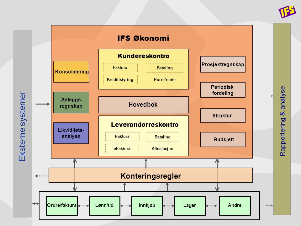 Hovedbok Prosjektregnskap Periodisk fordeling Struktur Konsolidering Likviditets- analyse Anleggs- regnskap Budsjett Konteringsregler IFS Økonomi Kund