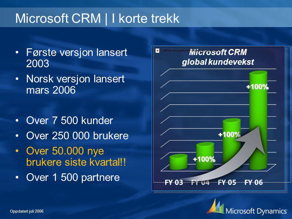 Microsoft CRM global kundevekst +100% +100% +100% Microsoft CRM | I korte trekk •Første versjon lansert 2003 •Norsk versjon lansert mars 2006 •Over 7