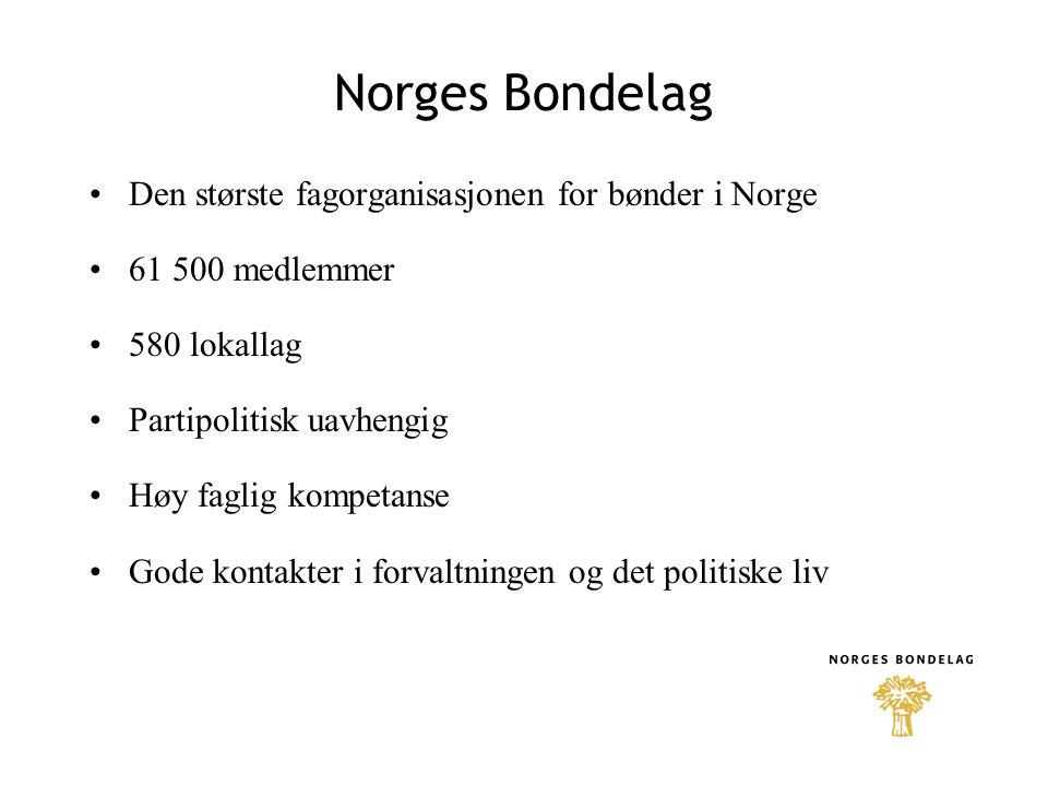 Norges Bondelag •Den største fagorganisasjonen for bønder i Norge •61 500 medlemmer •580 lokallag •Partipolitisk uavhengig •Høy faglig kompetanse •God