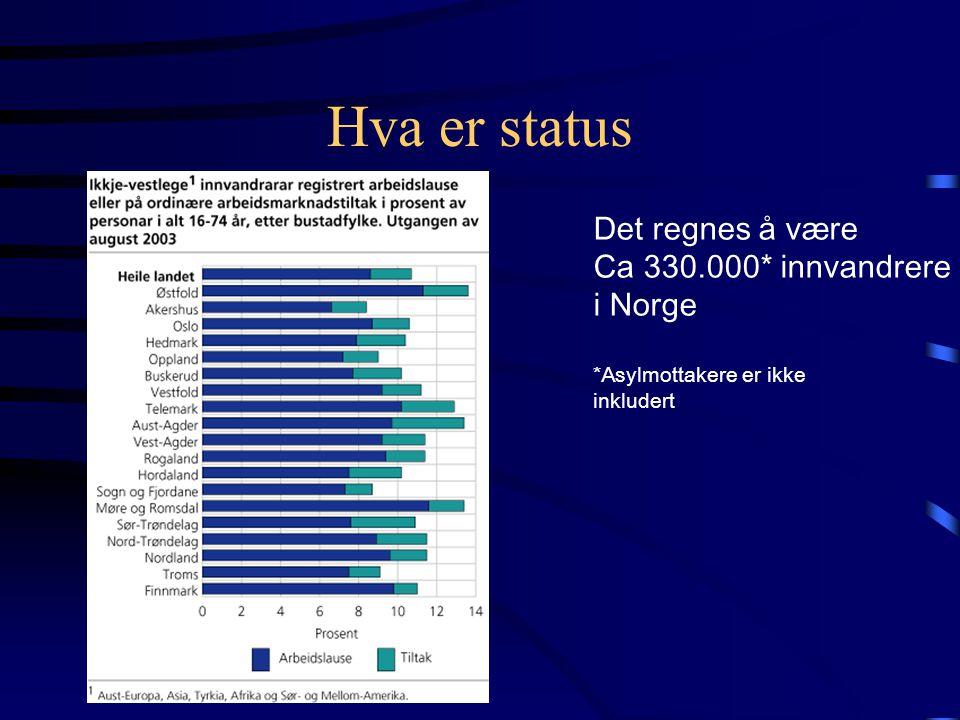 Hva er status Det regnes å være Ca 330.000* innvandrere i Norge *Asylmottakere er ikke inkludert