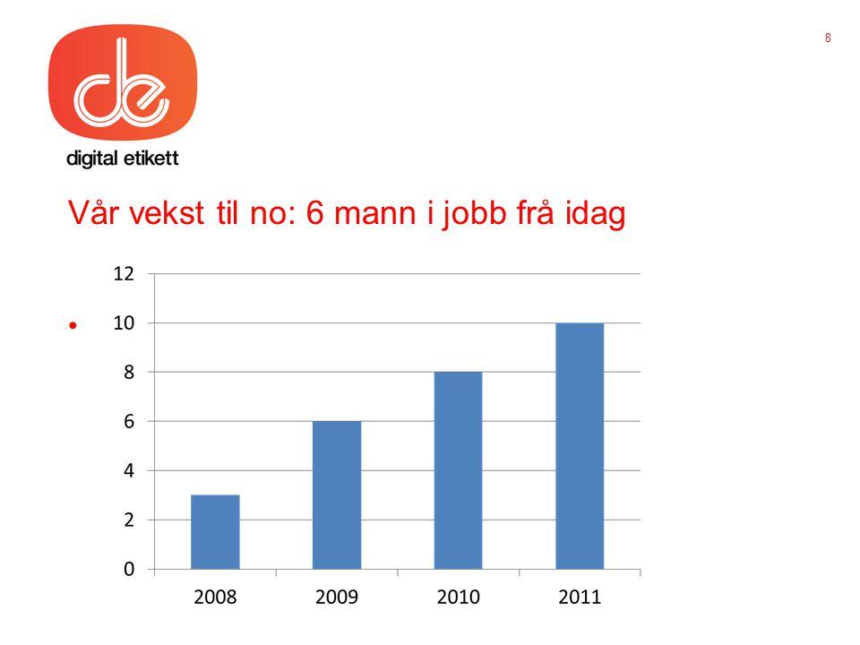 Vår vekst til no: 6 mann i jobb frå idag • 8