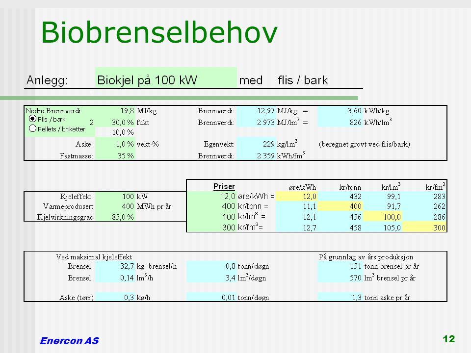 Enercon AS 12 Biobrenselbehov