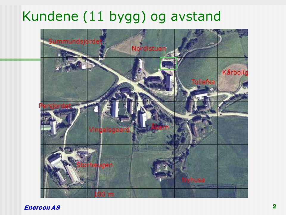Enercon AS 2 Kundene (11 bygg) og avstand Storhaugen Åkern Summundsjordet Nyhusa Kårbolig Vingelsgaard Nordistuen Tollefsa Persjordet 100 m