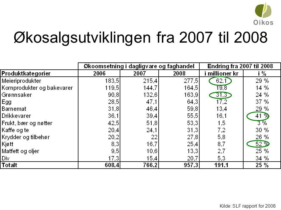 Økosalgsutviklingen fra 2007 til 2008 Kilde: SLF rapport for 2008