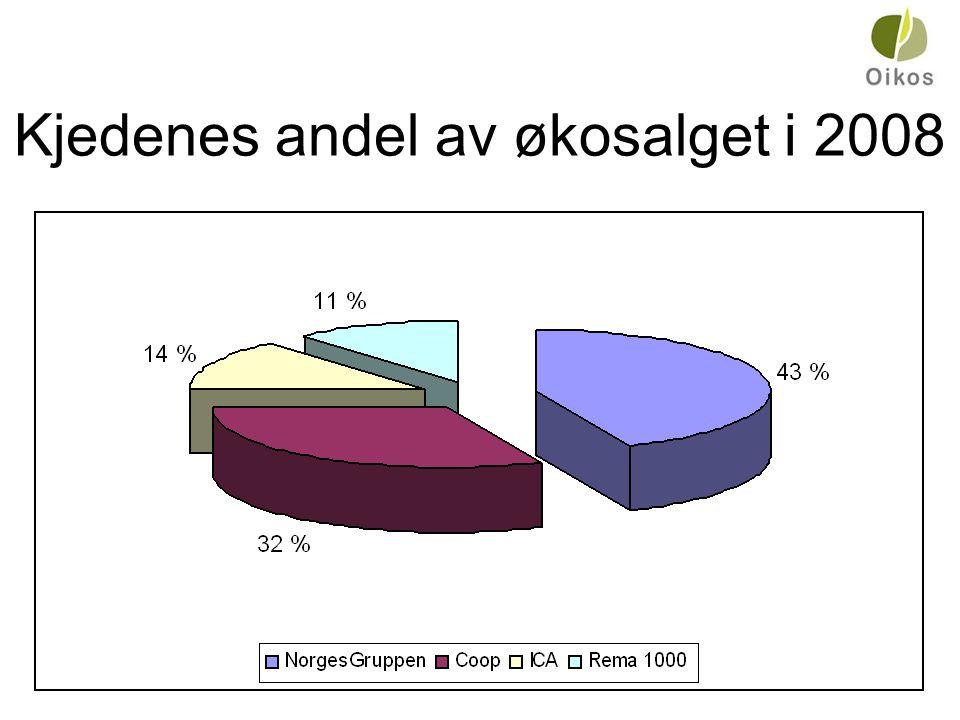 Kjedenes andel av økosalget i 2008