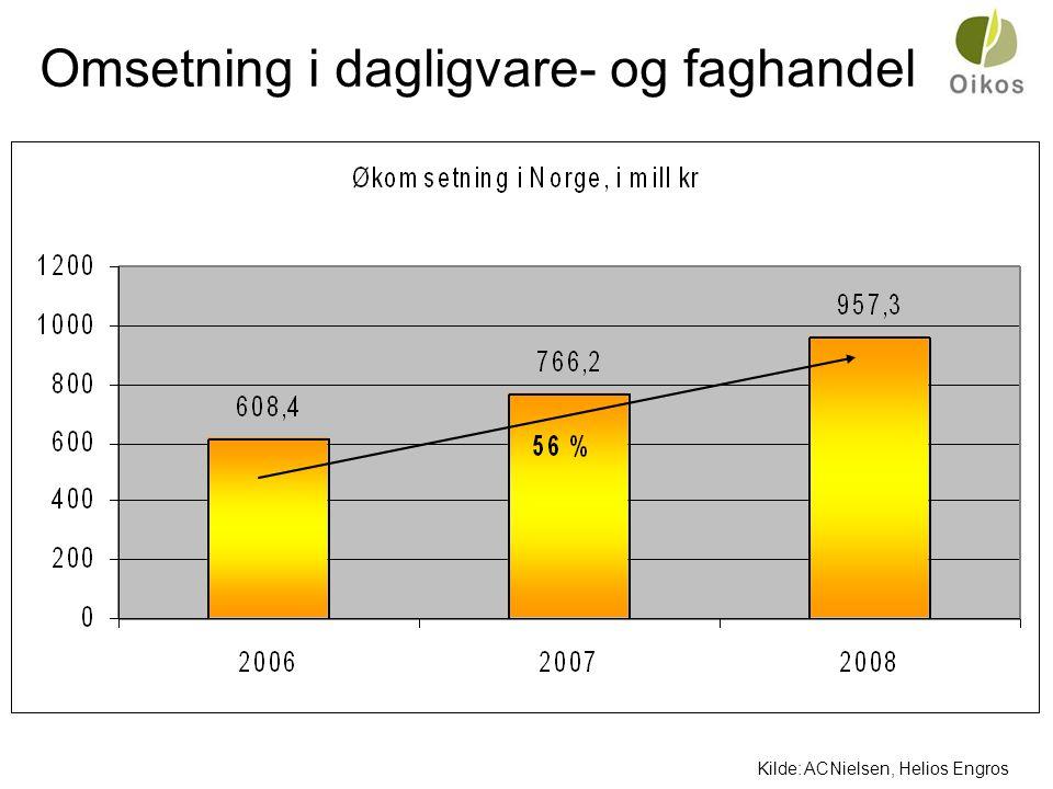 Varegruppenes andel av økosalget 2008 Kilde: SLF rapport for 2008