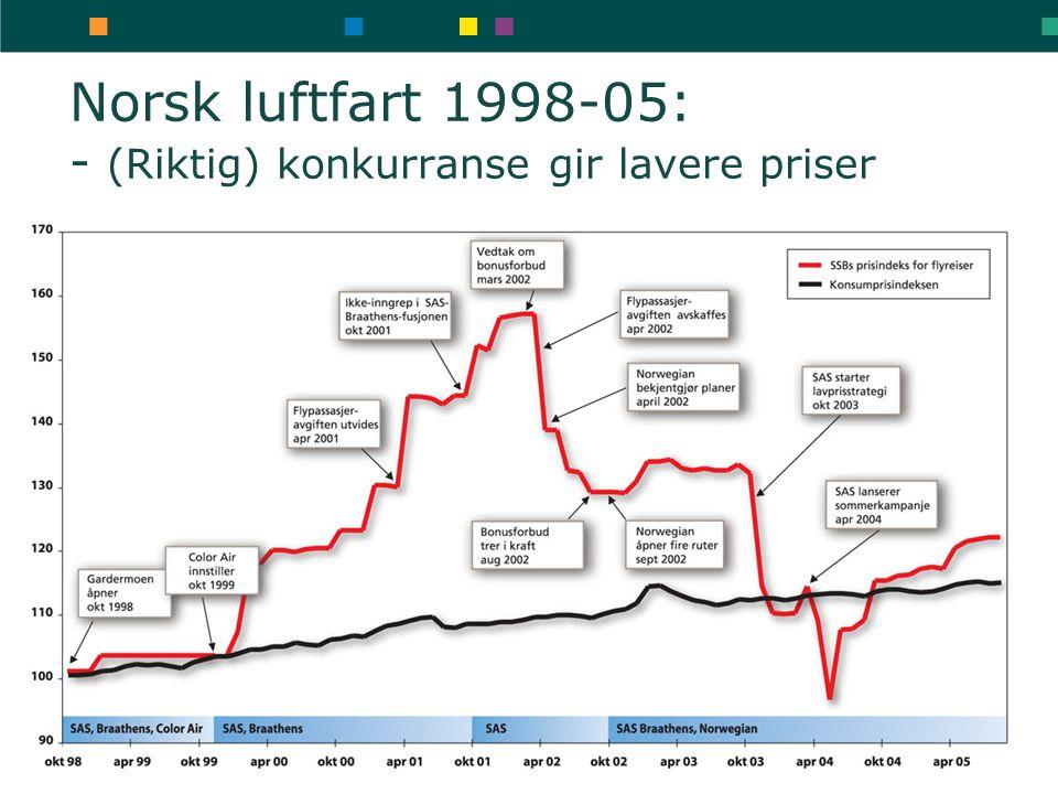 Norsk luftfart 1998-05: - (Riktig) konkurranse gir lavere priser