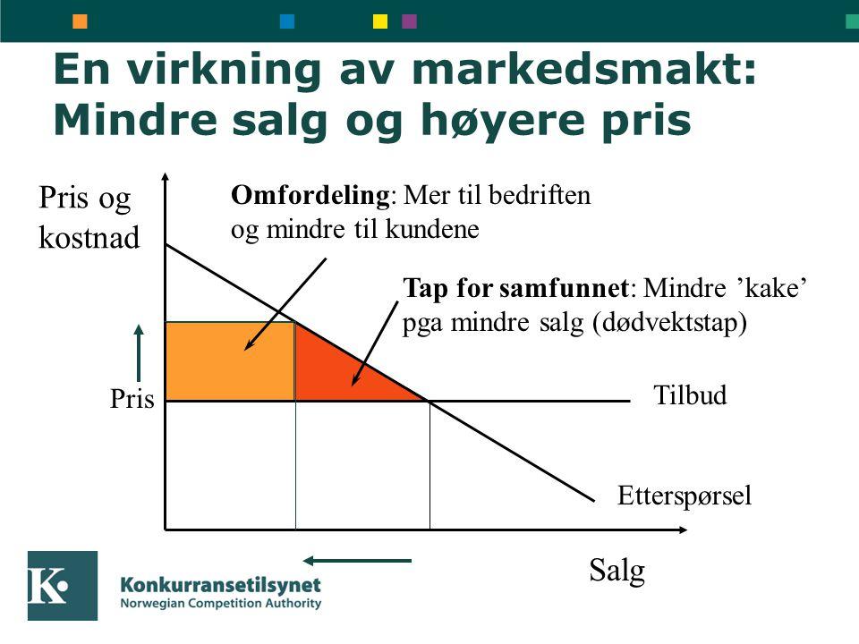 En virkning av markedsmakt: Mindre salg og høyere pris Pris og kostnad Salg Tilbud Etterspørsel Pris Tap for samfunnet: Mindre 'kake' pga mindre salg
