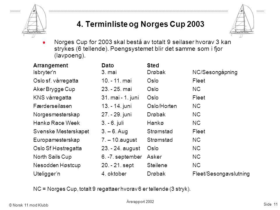Side 11 Årsrapport 2002 © Norsk 11 mod Klubb 4. Terminliste og Norges Cup 2003 ArrangementDatoSted Isbryter'n3. maiDrøbakNC/Sesongåpning Oslo sf. vårr