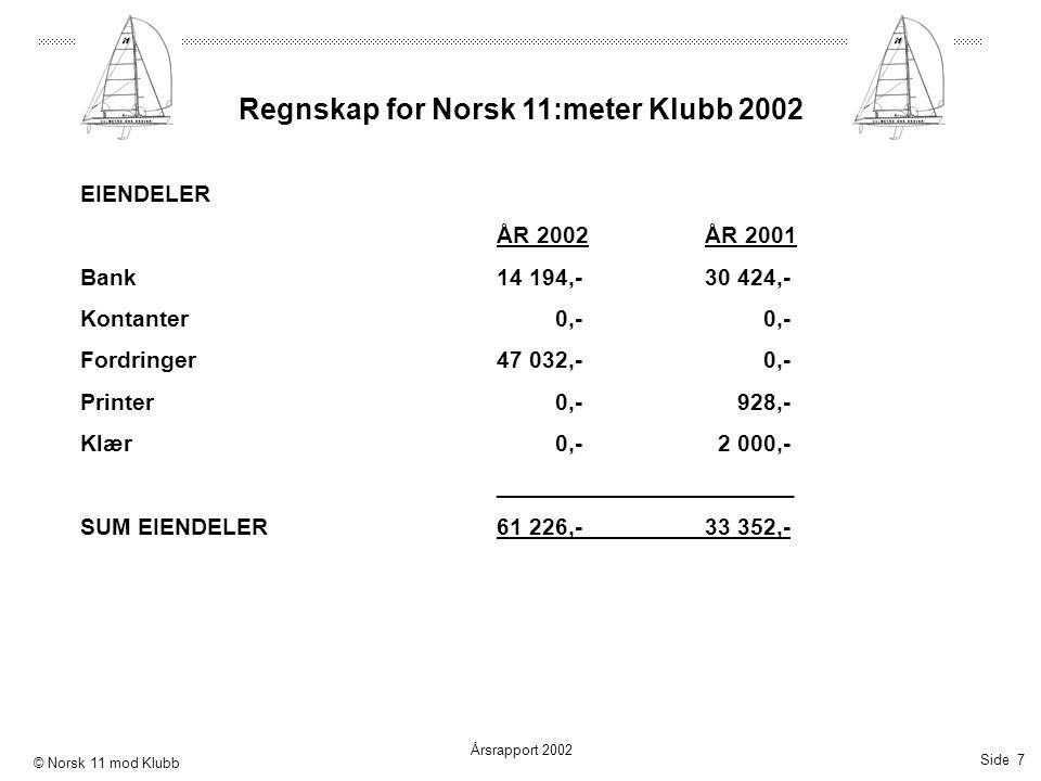 Side 7 Årsrapport 2002 © Norsk 11 mod Klubb Regnskap for Norsk 11:meter Klubb 2002 EIENDELER ÅR 2002ÅR 2001 Bank14 194,-30 424,- Kontanter 0,- 0,- For