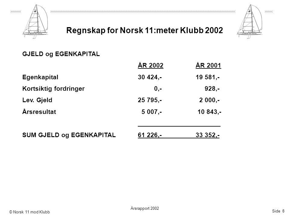 Side 8 Årsrapport 2002 © Norsk 11 mod Klubb Regnskap for Norsk 11:meter Klubb 2002 GJELD og EGENKAPITAL ÅR 2002ÅR 2001 Egenkapital30 424,-19 581,- Kor