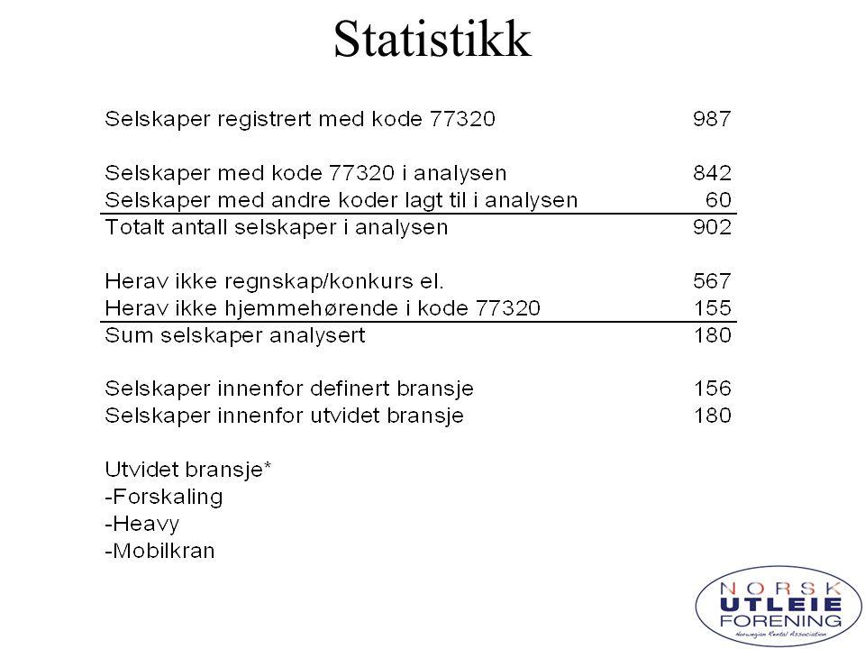 Sammendrag statistikk