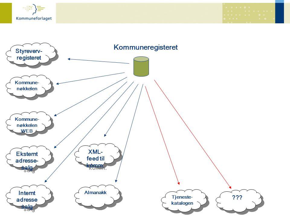 Kommuneregisteret Styreverv- registeret Styreverv- registeret Kommune- nøkkelen Kommune- nøkkelen Eksternt adresse- salg Eksternt adresse- salg XML- f
