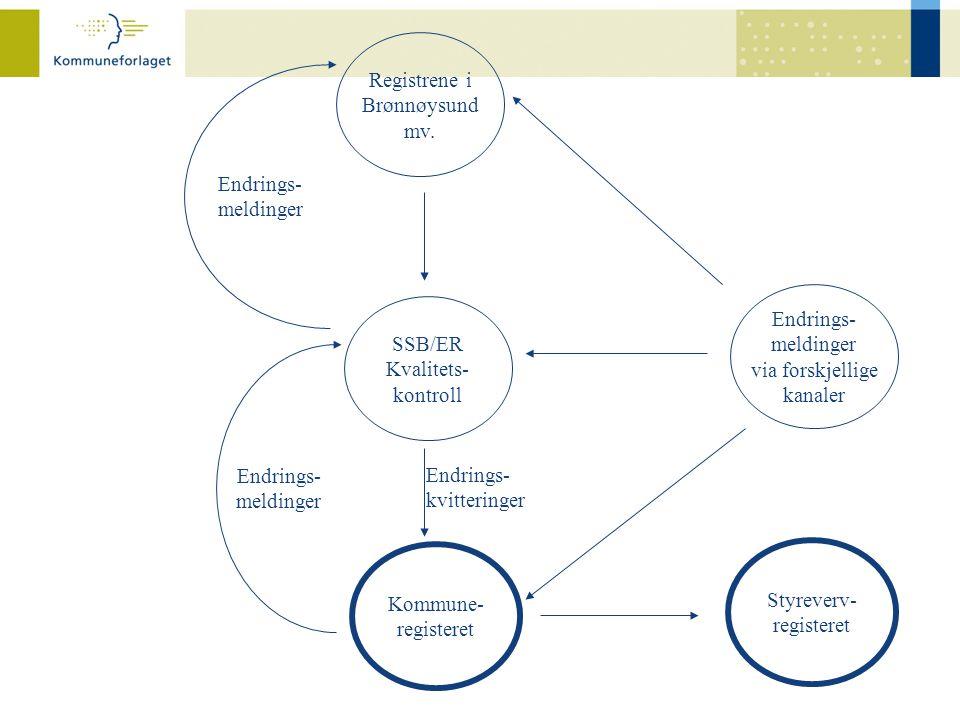 Registrene i Brønnøysund mv. Endrings- meldinger via forskjellige kanaler SSB/ER Kvalitets- kontroll Kommune- registeret Endrings- meldinger Endrings-