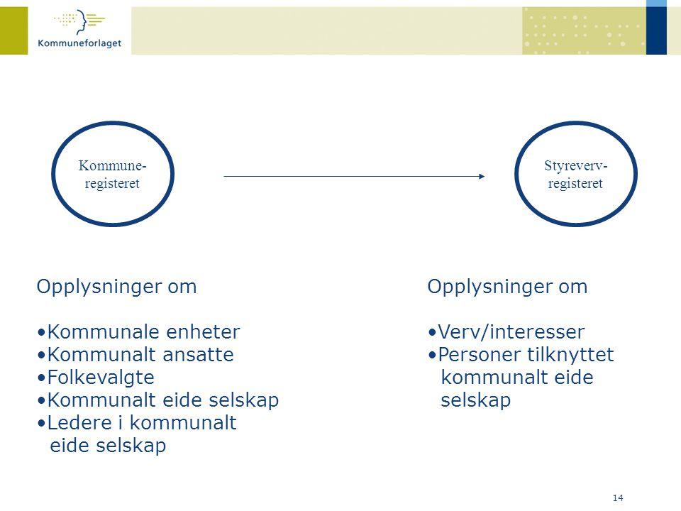 14 Kommune- registeret Styreverv- registeret Opplysninger om •Kommunale enheter •Kommunalt ansatte •Folkevalgte •Kommunalt eide selskap •Ledere i komm