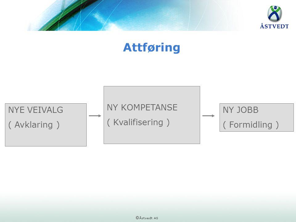 Attføring NYE VEIVALG ( Avklaring ) NY KOMPETANSE ( Kvalifisering ) NY JOBB ( Formidling )