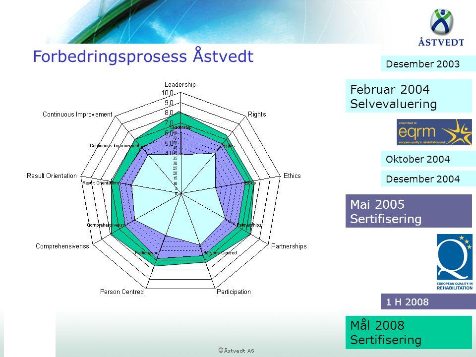 Forbedringsprosess Åstvedt Februar 2004 Selvevaluering Mai 2005 Sertifisering Mål 2008 Sertifisering Oktober 2004 Desember 2004 Desember 2003 1 H 2008