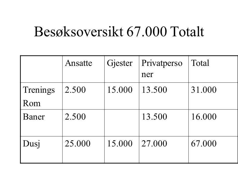 Besøksoversikt 67.000 Totalt AnsatteGjesterPrivatperso ner Total Trenings Rom 2.50015.00013.50031.000 Baner2.50013.50016.000 Dusj25.00015.00027.00067.000