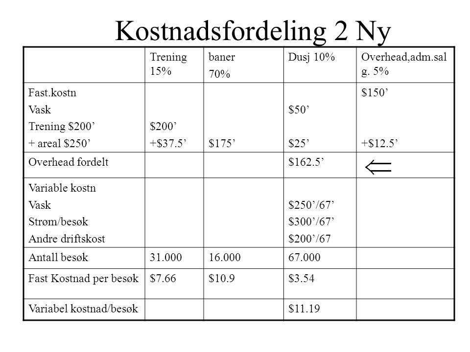 Kostnadsfordeling 3 •Alle gjester koster $11.20 per besøk •Tillegg for trening er $7.66 og tillegg for bane er $10.9 + tillegg for dusj $3.54 •Total kostnadsfordeling $1400.000 –Gjester: 15.000 * ($11.2 + $3.54+$7.66)= $221.100 + $114.900=$ 336.000 –Ansatte 25.000* ($11.2 + $3.54)+2.500*($10.9+$7.66)= 414.900 –Private: 13500*($11.2 + $3.54+$7.66)+ 13500*($11.2 + $3.54+$10.9)= 648.540 –Total sum = 1399.400