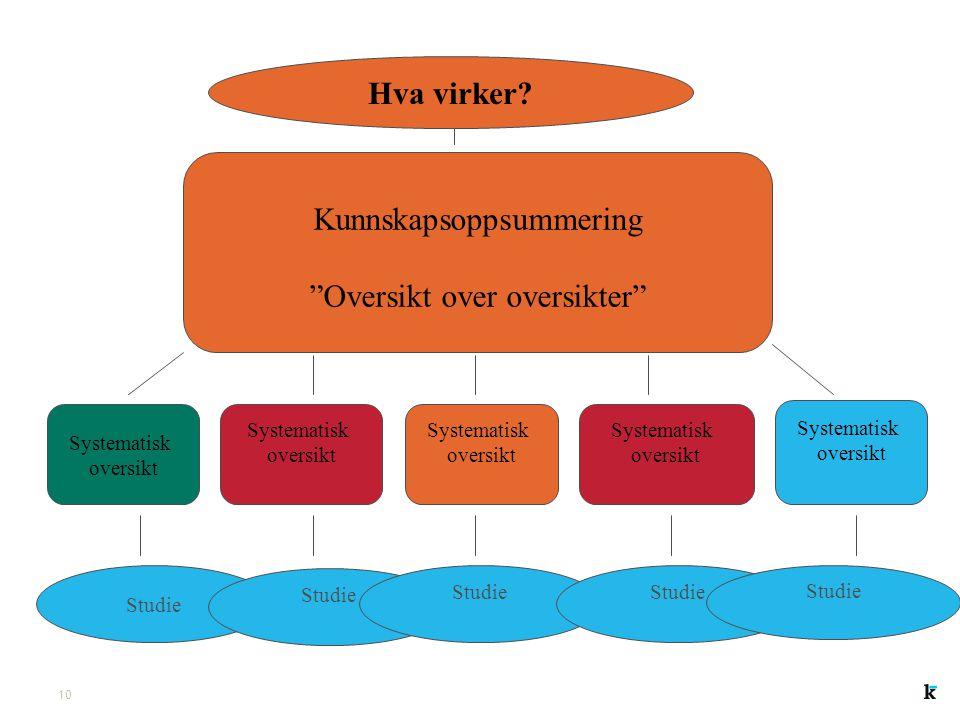 9 Kunnskapsbasert praksis Forskningsbasert kunnskap Erfaringsbasert kunnskap Brukerkunnskap og brukermedvirkning kunnskapsbasert praksis Context