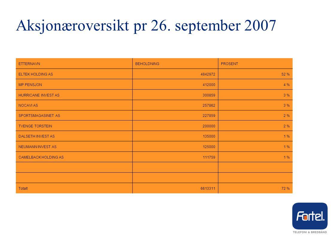 Selskapsstruktur pr 26. september 2007 IT Tore Fevolden, Styreformann / Daglig Leder Fortel as Ole Madland, Styreformann Alain Angelil, Styremedlem/ho
