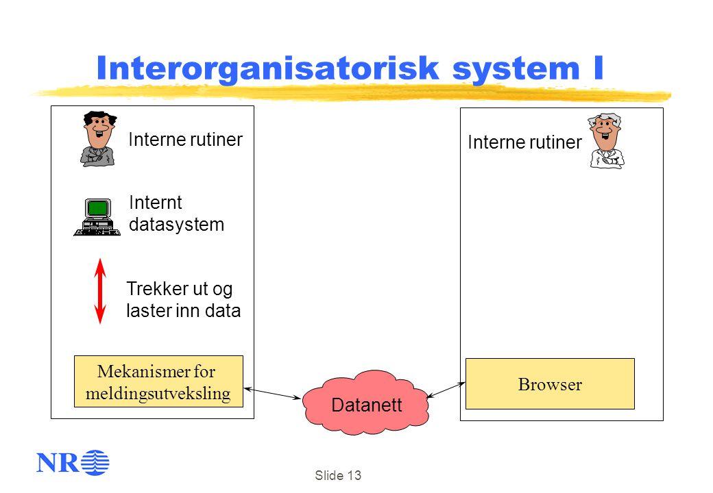 Slide 13 Browser Datanett Trekker ut og laster inn data Internt datasystem Interorganisatorisk system I Mekanismer for meldingsutveksling Interne ruti