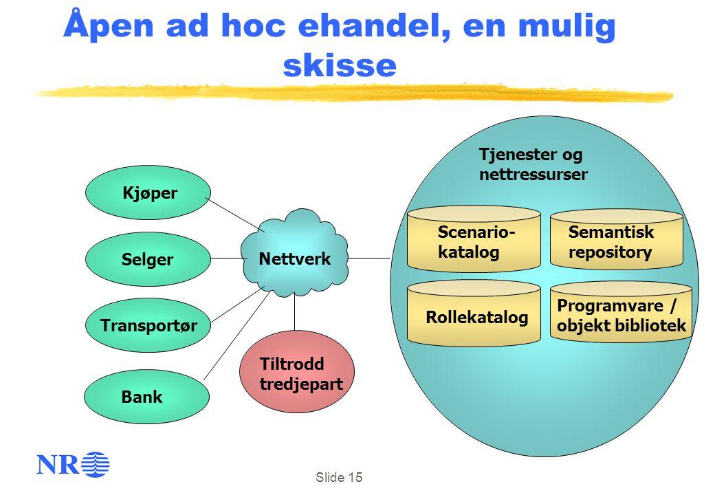 Slide 15 Kjøper Tjenester og nettressurser Tiltrodd tredjepart Nettverk Scenario- katalog Rollekatalog Programvare / objekt bibliotek Åpen ad hoc ehan