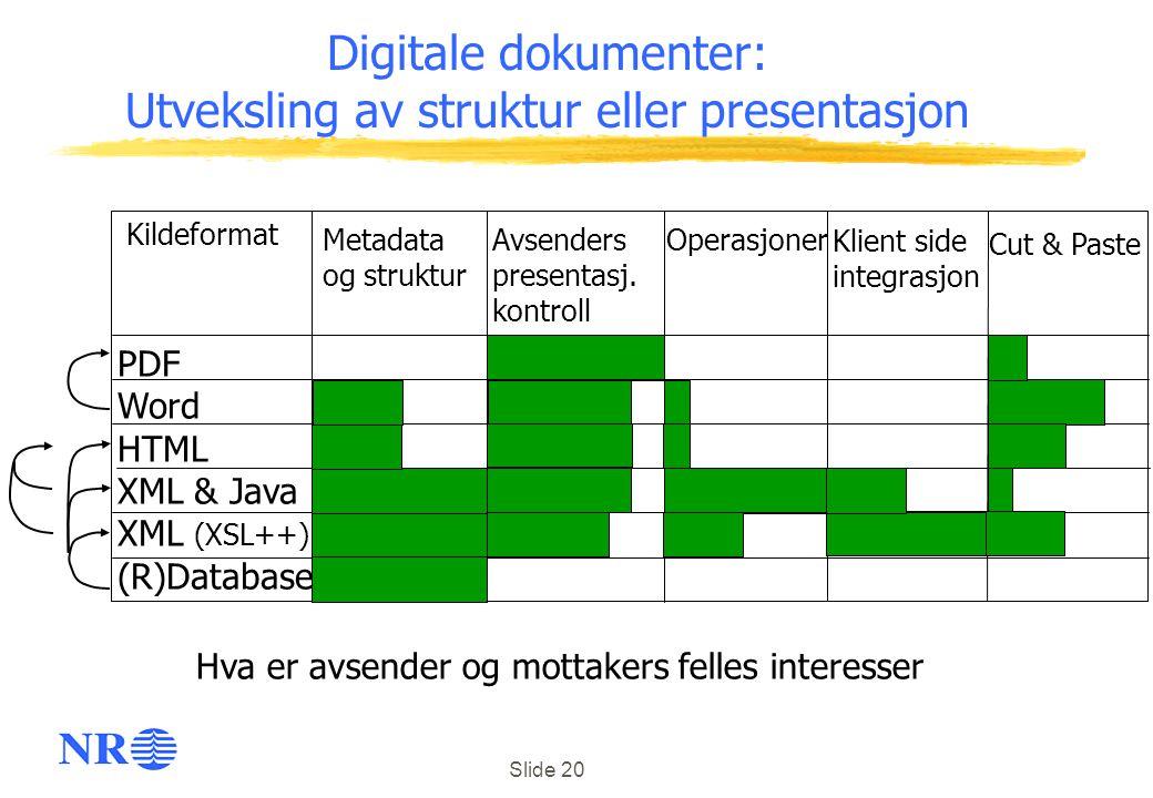 Slide 20 Digitale dokumenter: Utveksling av struktur eller presentasjon PDF Word HTML XML & Java XML (XSL++) (R)Database Avsenders presentasj. kontrol