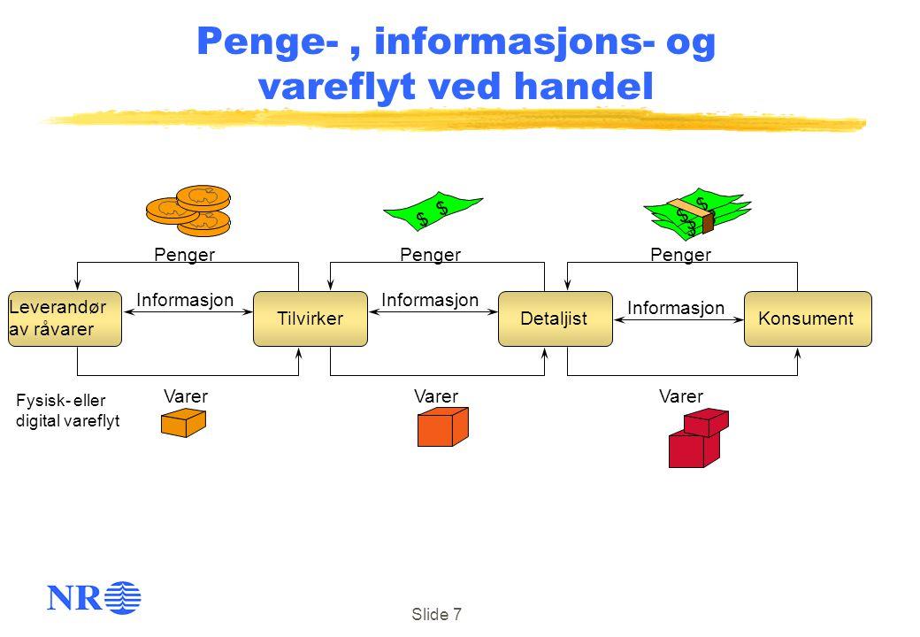 Slide 7 Penger Varer Leverandør av råvarer TilvirkerDetaljistKonsument Penger $ $ $ $ $ $ $ $ Penge-, informasjons- og vareflyt ved handel Informasjon
