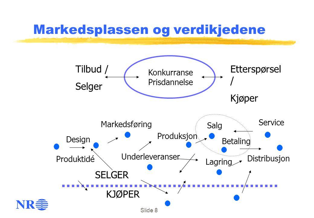 Slide 8 Markedsplassen og verdikjedene Tilbud / Selger Etterspørsel / Kjøper Konkurranse Prisdannelse Design Underleveranser Distribusjon Produktidé L