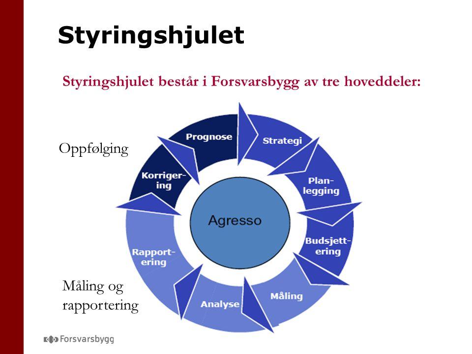 Styringshjulet Styringshjulet består i Forsvarsbygg av tre hoveddeler: Måling og rapportering Oppfølging