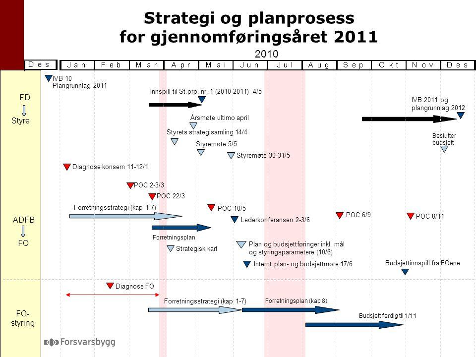 Strategi og planprosess for gjennomføringsåret 2011 2010 Innspill til St.prp.