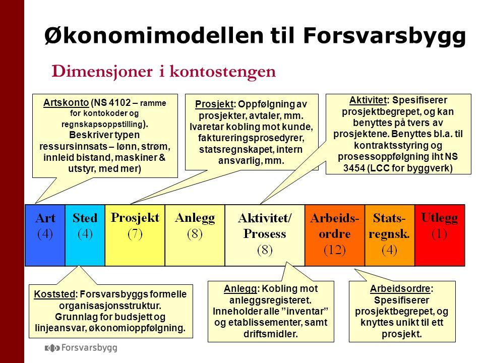 Økonomimodellen til Forsvarsbygg Dimensjoner i kontostengen Artskonto (NS 4102 – ramme for kontokoder og regnskapsoppstilling ).
