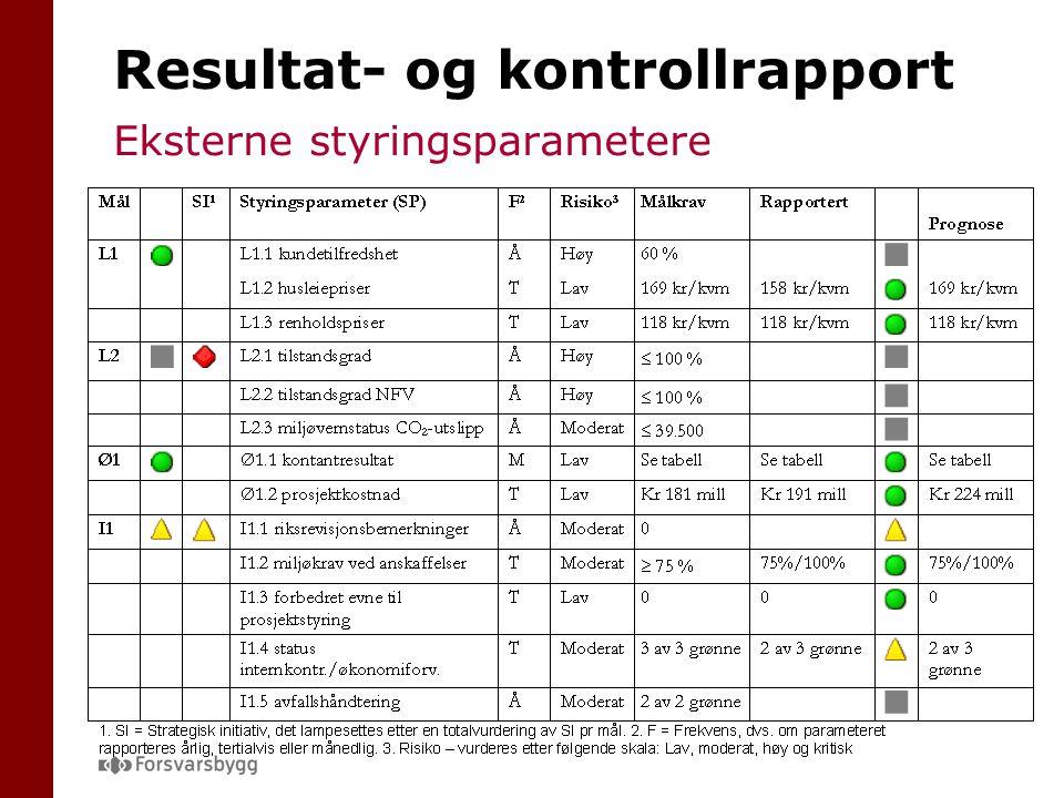 Resultat- og kontrollrapport Eksterne styringsparametere