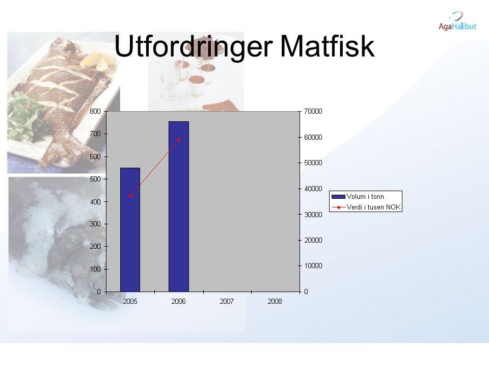 Utfordringer Matfisk
