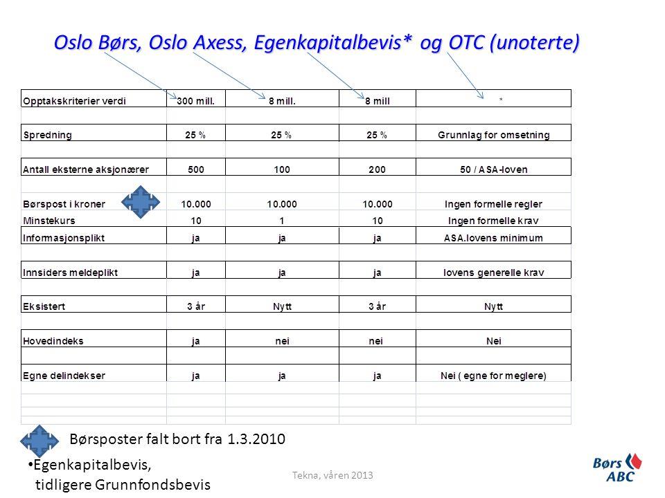 Oslo Børs, Oslo Axess, Egenkapitalbevis* og OTC (unoterte) • Egenkapitalbevis, tidligere Grunnfondsbevis Tekna, våren 2013 Børsposter falt bort fra 1.3.2010