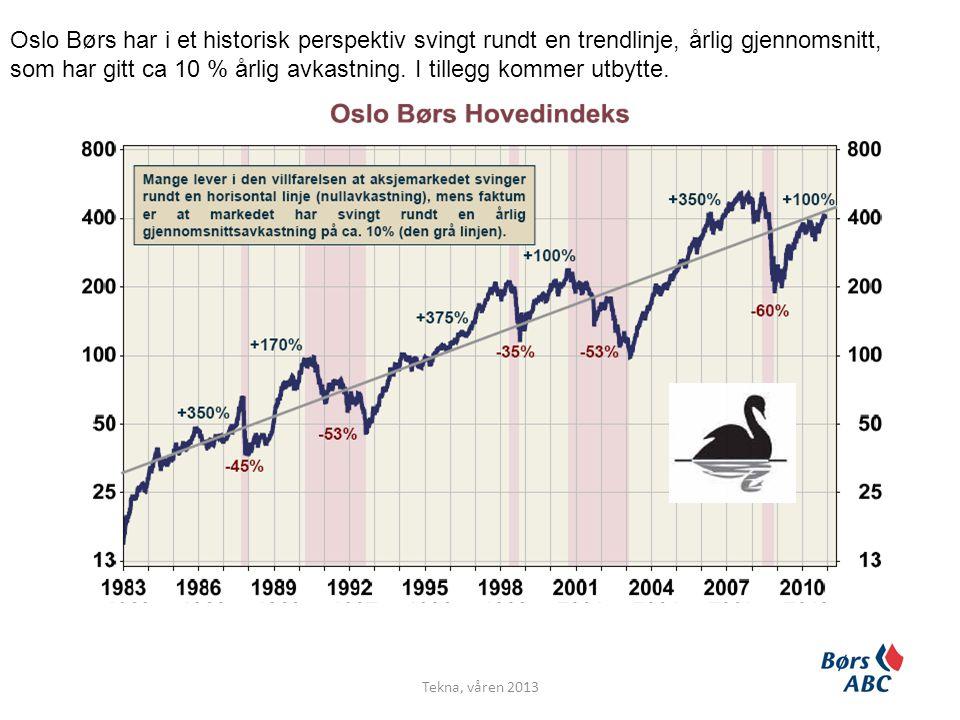 Oslo Børs har i et historisk perspektiv svingt rundt en trendlinje, årlig gjennomsnitt, som har gitt ca 10 % årlig avkastning.