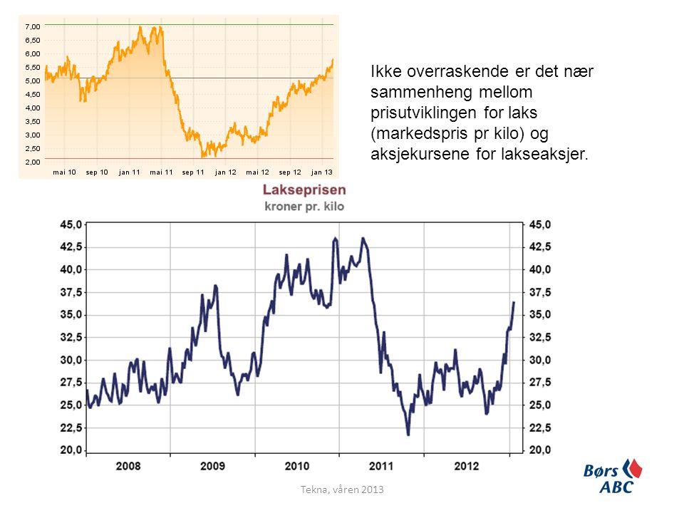 Ikke overraskende er det nær sammenheng mellom prisutviklingen for laks (markedspris pr kilo) og aksjekursene for lakseaksjer.