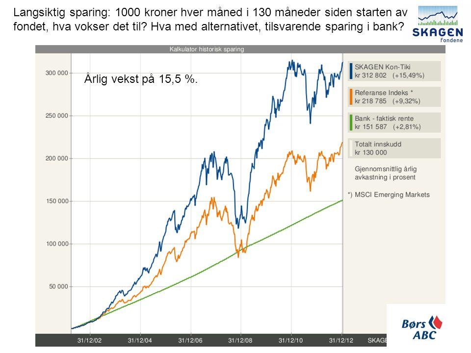 Langsiktig sparing: 1000 kroner hver måned i 130 måneder siden starten av fondet, hva vokser det til.