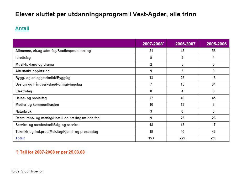 Elever sluttet per utdanningsprogram i Vest-Agder, alle trinn Antall 2007-2008*2006-20072005-2006 Allmenne, øk.og adm.fag/Studiespesialisering314356 I