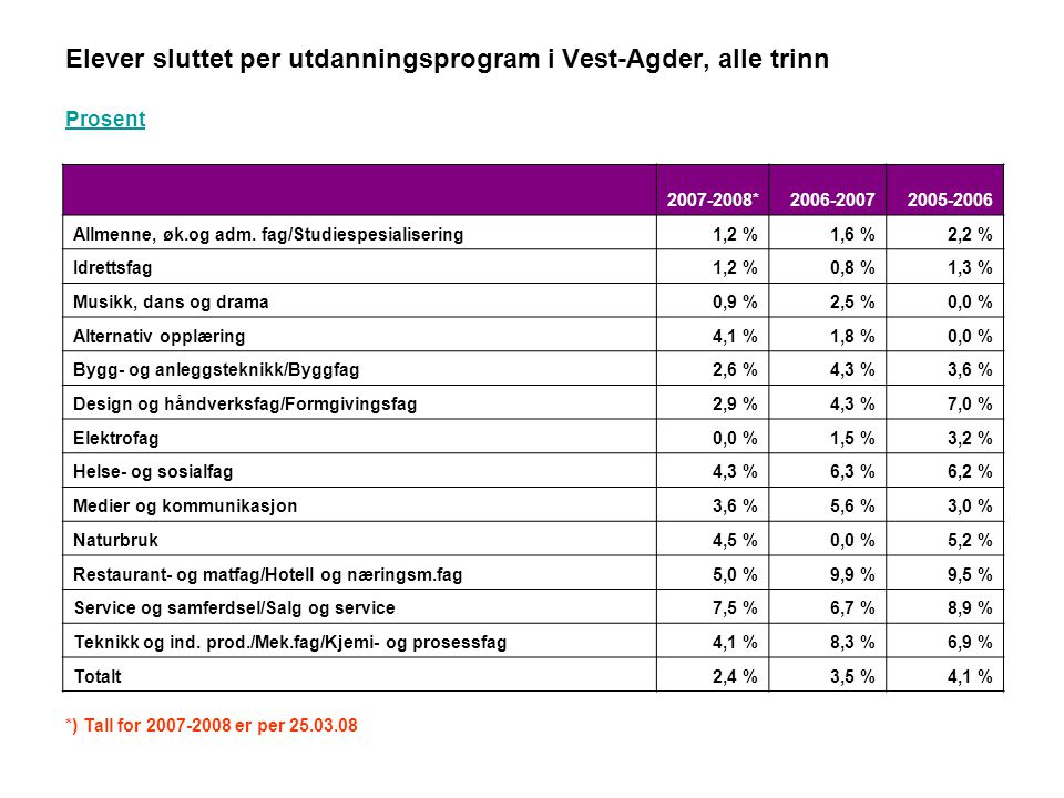 Elever sluttet per utdanningsprogram i Vest-Agder, alle trinn Prosent 2007-2008*2006-20072005-2006 Allmenne, øk.og adm. fag/Studiespesialisering1,2 %1