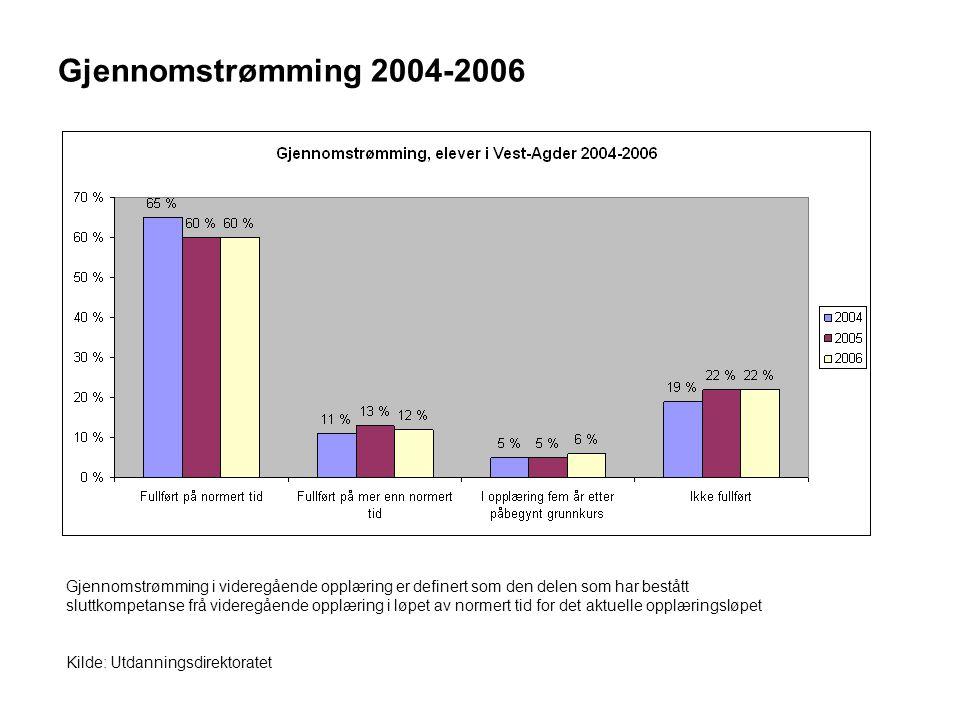 Gjennomstrømming 2004-2006 Gjennomstrømming i videregående opplæring er definert som den delen som har bestått sluttkompetanse frå videregående opplæring i løpet av normert tid for det aktuelle opplæringsløpet Kilde: Utdanningsdirektoratet