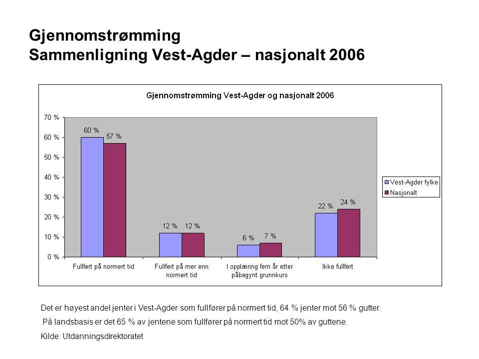 Gjennomstrømming Sammenligning Vest-Agder – nasjonalt 2006 Det er høyest andel jenter i Vest-Agder som fullfører på normert tid, 64 % jenter mot 56 % gutter.