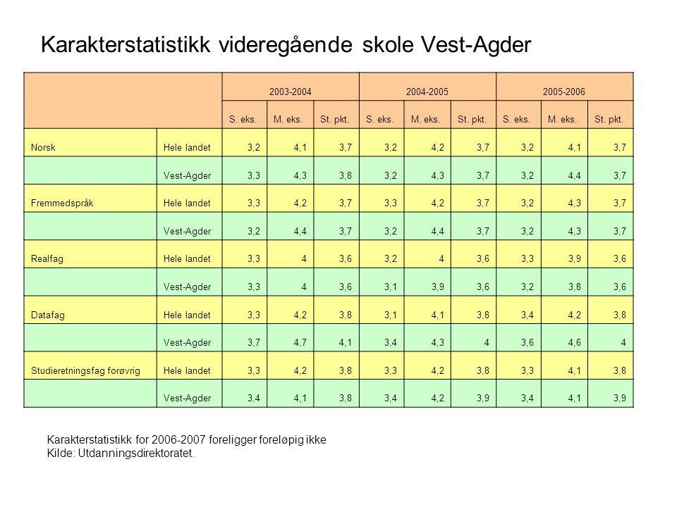 Karakterstatistikk videregående skole Vest-Agder 2003-20042004-20052005-2006 S. eks.M. eks.St. pkt.S. eks.M. eks.St. pkt.S. eks.M. eks.St. pkt. NorskH