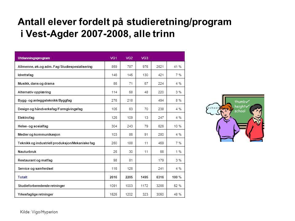 Antall elever fordelt på studieretning/program i Vest-Agder 2007-2008, alle trinn UtdanningsprogramVG1VG2VG3 Allmenne, øk.og adm. Fag/Studiespesialise