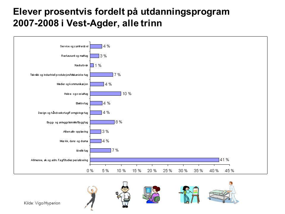 Elever prosentvis fordelt på utdanningsprogram 2007-2008 i Vest-Agder, alle trinn Kilde: Vigo/Hyperion