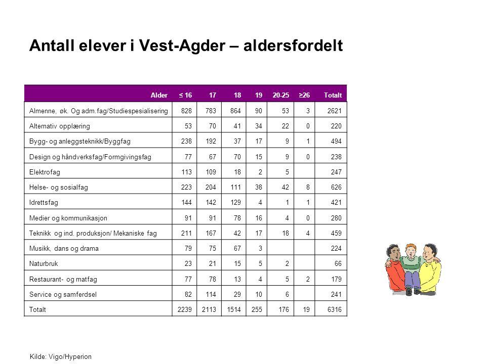 Antall elever i Vest-Agder – aldersfordelt Kilde: Vigo/Hyperion Alder≤ 1617181920-25≥26Totalt Almenne, øk. Og adm.fag/Studiespesialisering828783864905