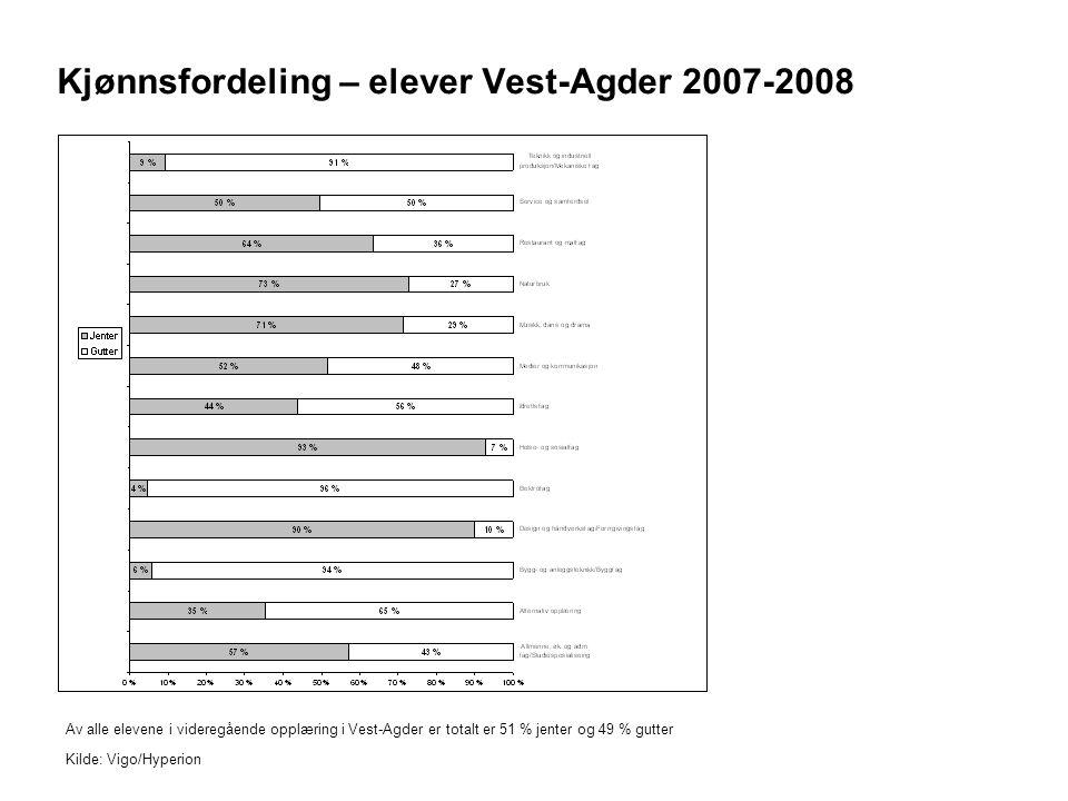 Kjønnsfordeling – elever Vest-Agder 2007-2008 Av alle elevene i videregående opplæring i Vest-Agder er totalt er 51 % jenter og 49 % gutter Kilde: Vigo/Hyperion