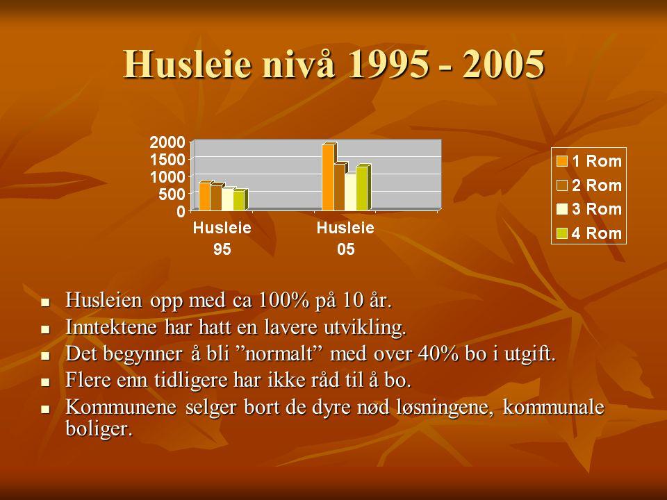 Husleie nivå 1995 - 2005  Husleien opp med ca 100% på 10 år.